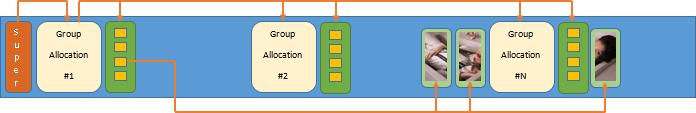 Ext2: cтруктура