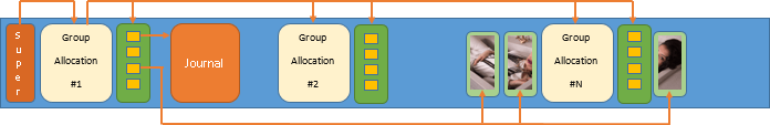Ext3 і Ext4: cтруктура